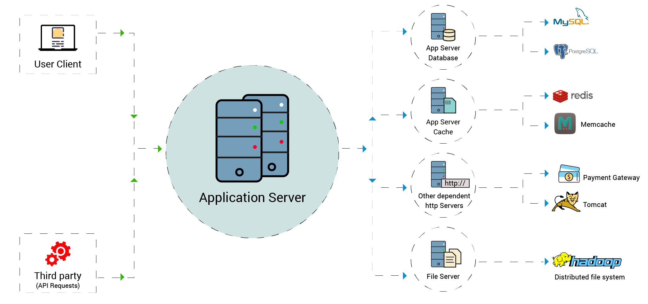 Application Dependency Mapping