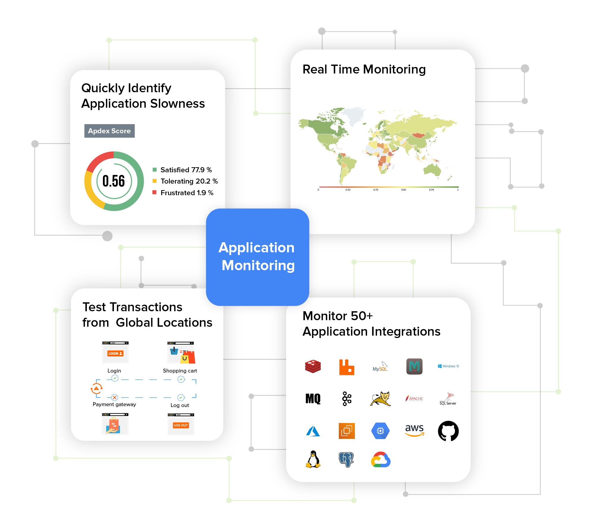 Application Monitoring - Site24x7