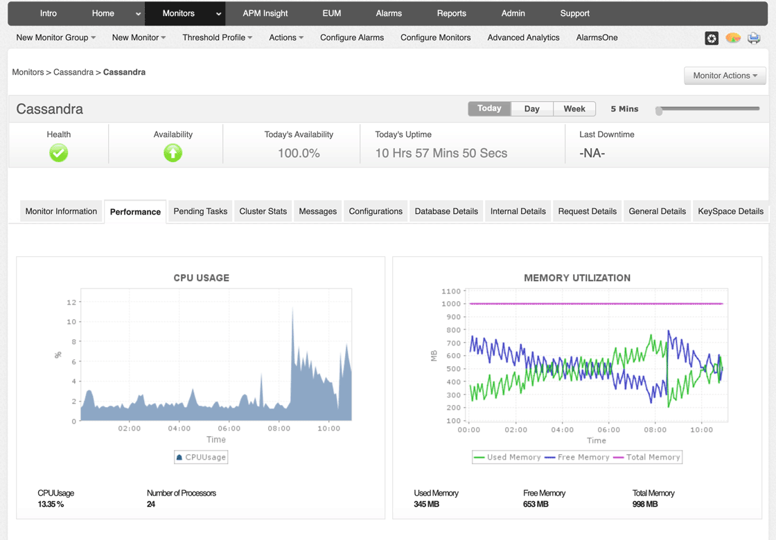 Applications Manager product screen displaying resource usage metrics for Cassandra node