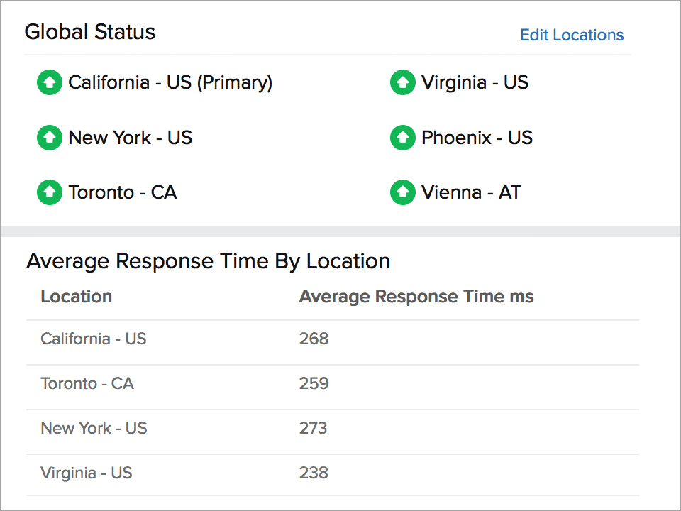 availability and performance report