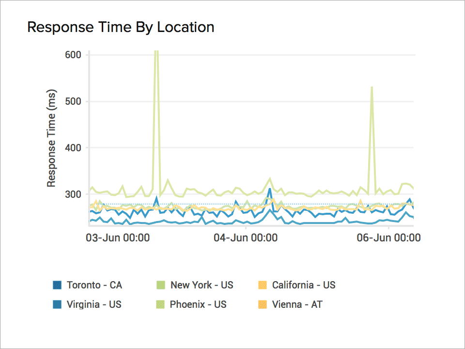 response time from monitoring locations