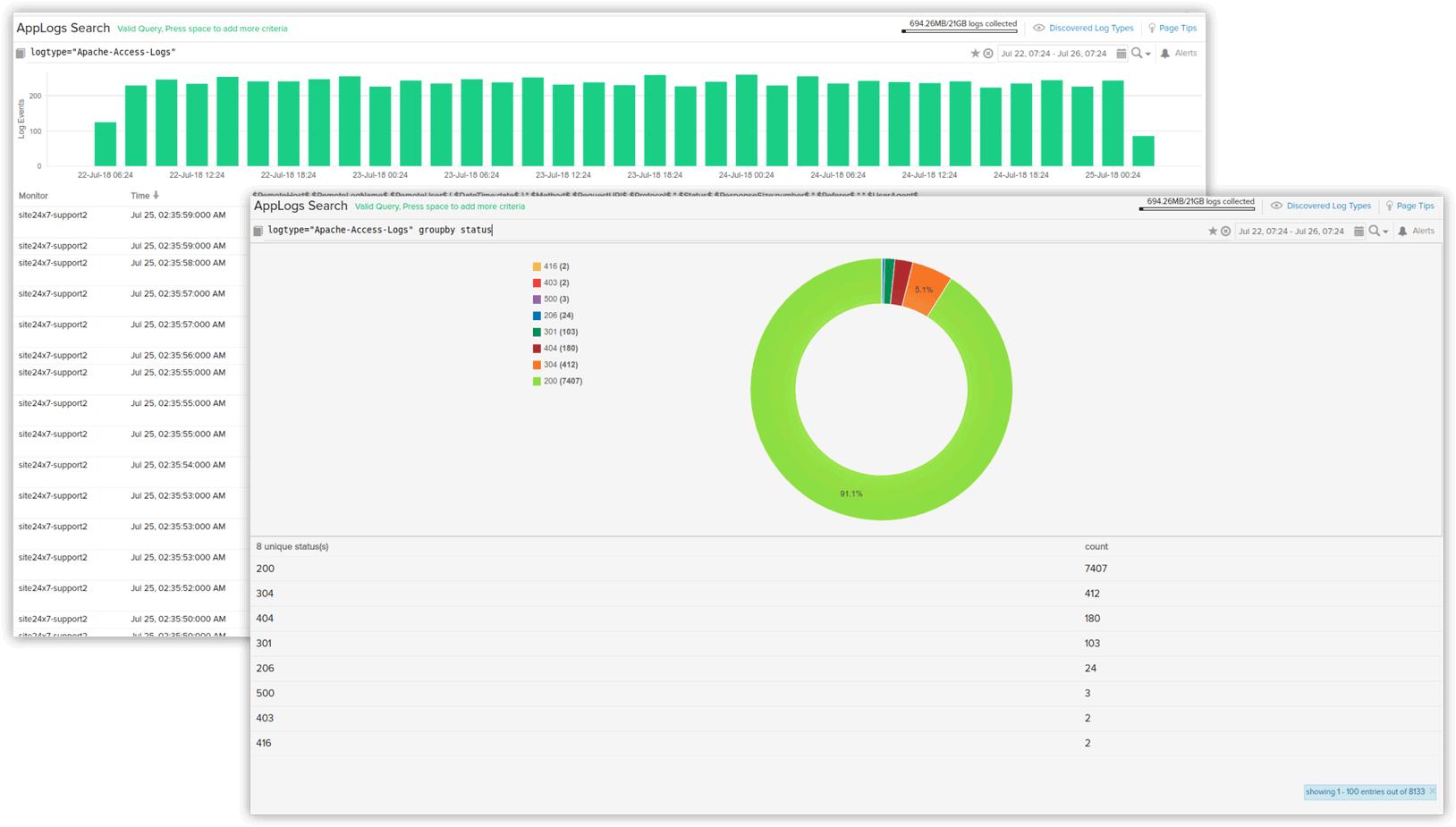 AWS Cloud monitoring - Site24x7