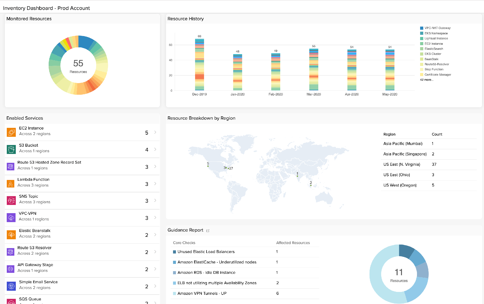 AWS cloud infrastructure monitoring - Site24x7