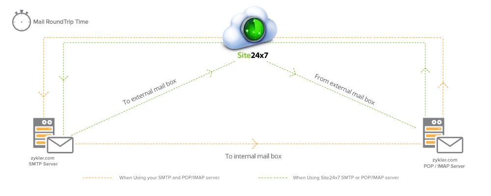 Site24x7 Email RTT Mechanism