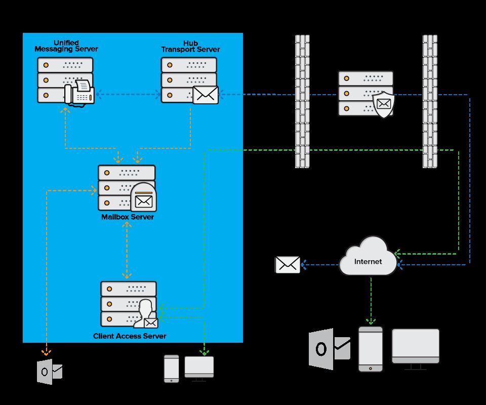 Site24x7 Exchange Server Monitoring