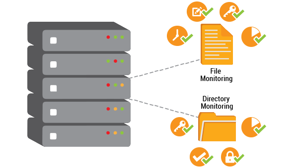 File and Directory Monitoring