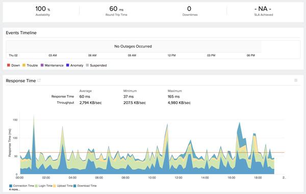 FTP Server Monitoring