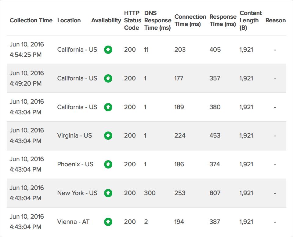 Website Response Time Split-up