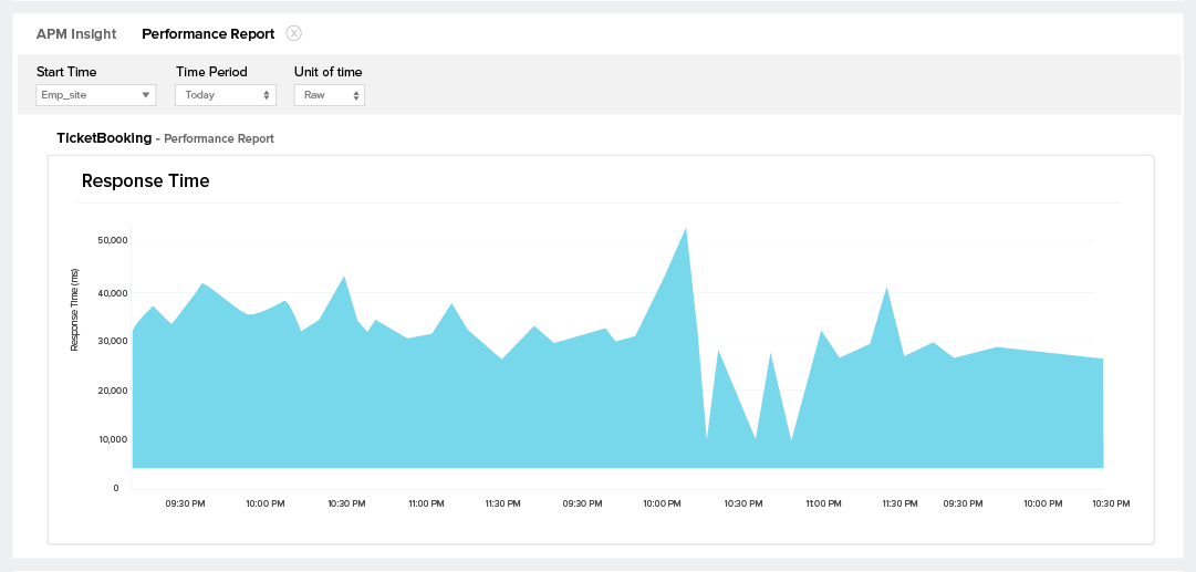 APM Monitoring Tool-Historic reports-Site24x7