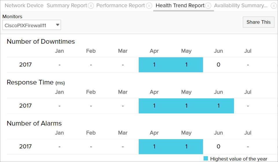 health-trend