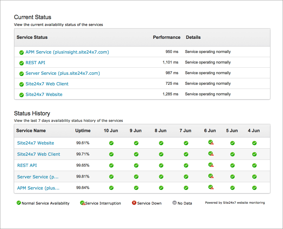 Public Status Pages