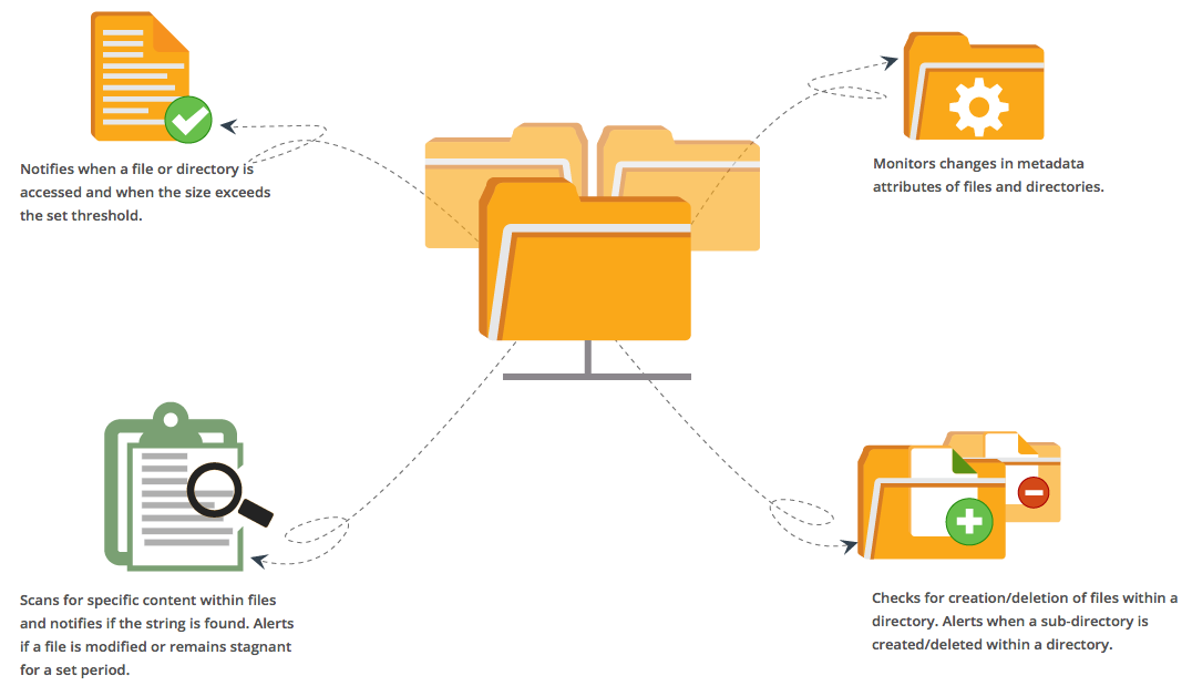 Proactively Detect File and Directory Failures with Site24x7