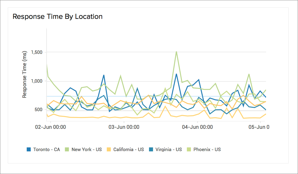 Website Response Time by Location