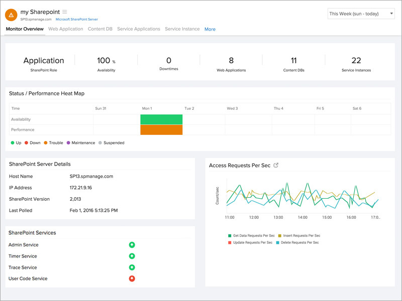 SharePoint Monitor Overview
