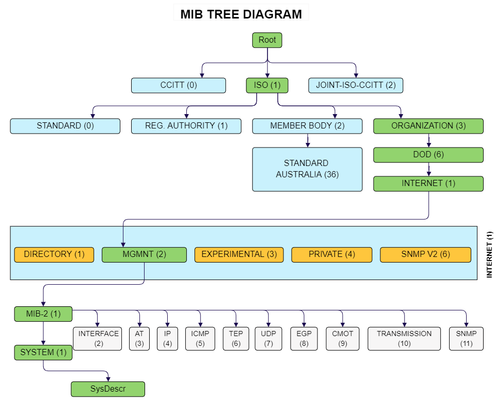 SNMP MIB Tree Diagram