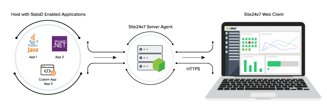 StatsD Metrics Monitoring - How it works