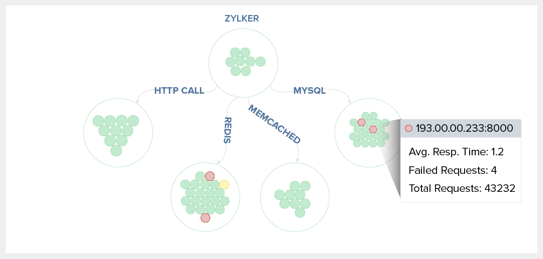 APM Monitoring Tool-Get a holisitic view with Service Maps-Site24x7