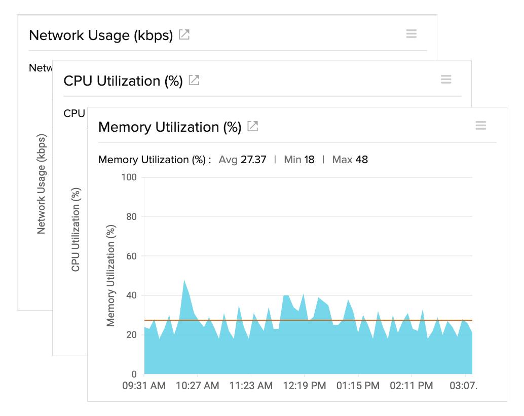 VMware VM Performance Metrics