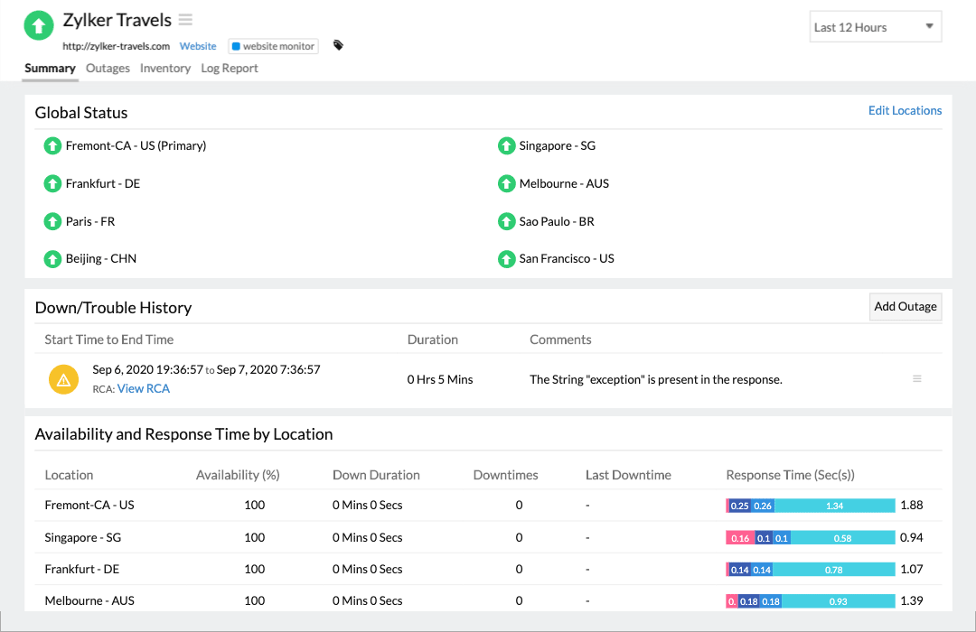 Dashboard displaying availability status of a website from global locations along with response time