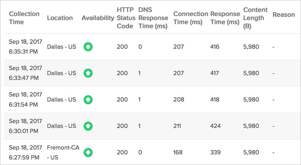 Global Website Uptime Status