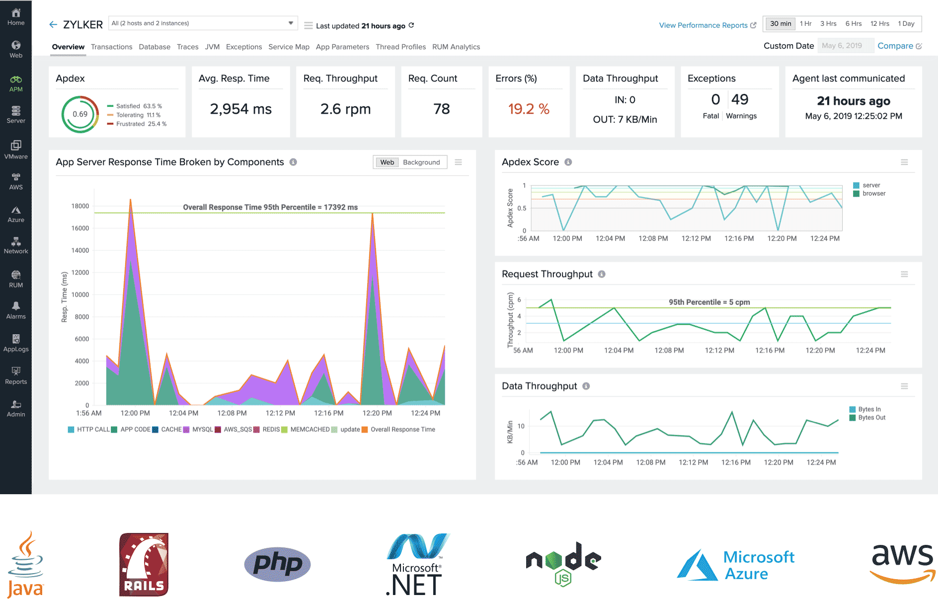 Application Performance Monitoring: Site24x7