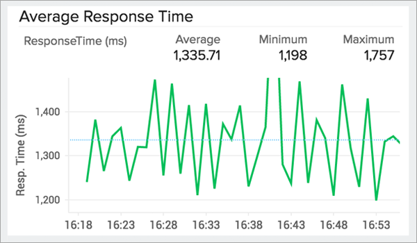 Monitor application response time