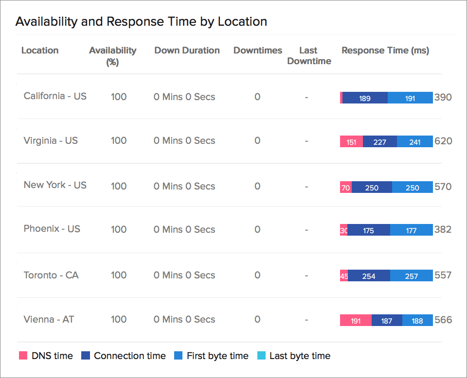 Global Website Availabilty and Response Time