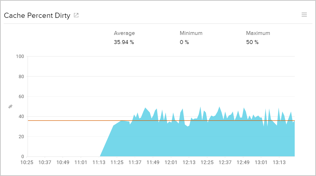 Cache percent dirty by monitoring the AWS storage gateway