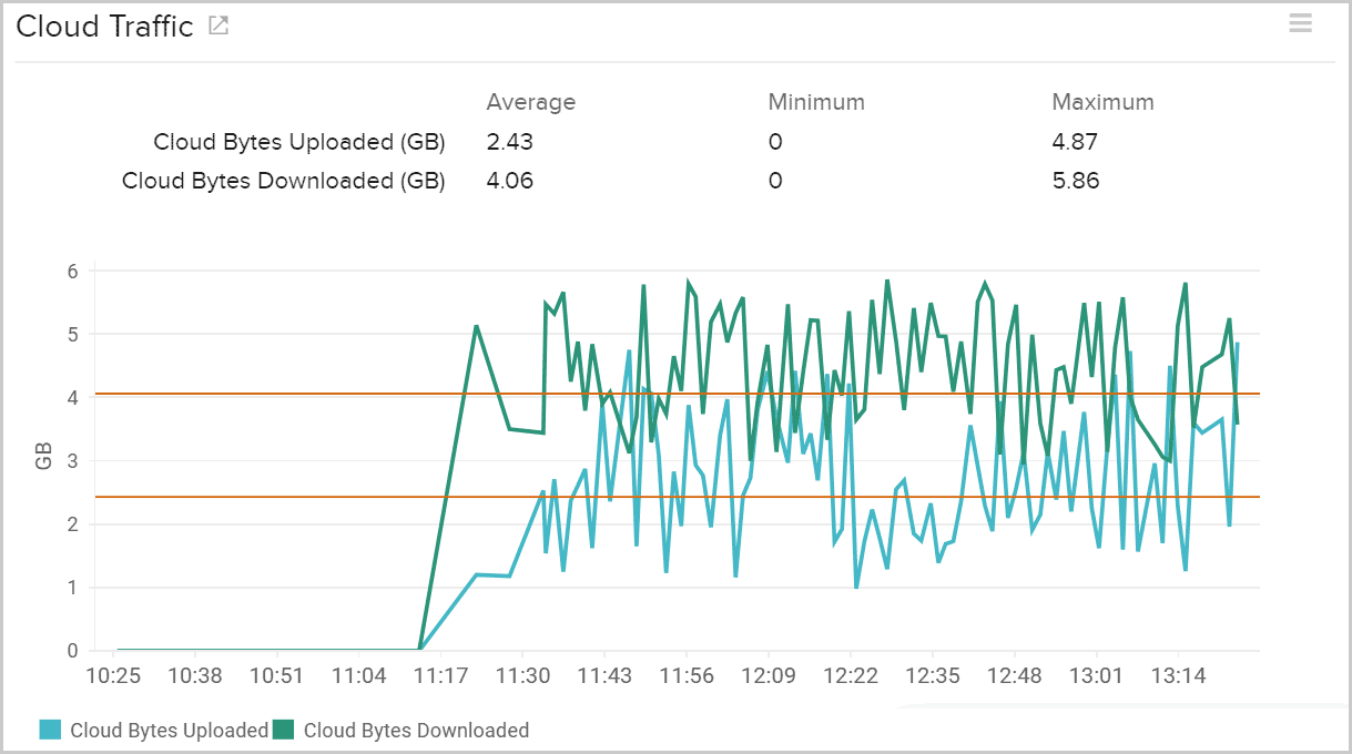AWS cloud traffic by monitoring the AWS storage gateway