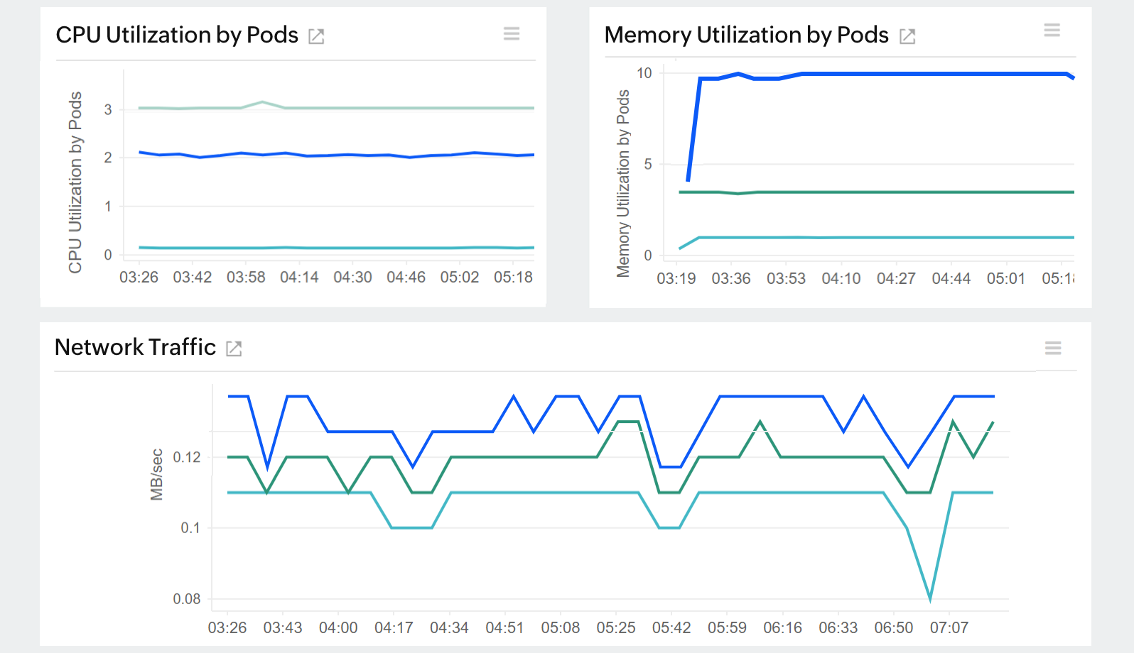 Amazon EKS monitoring tools: Monitor the cluster resource usage.