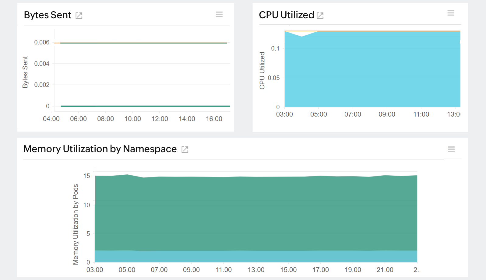 AWS EKS monitoring : Monitor namespace resource usage.