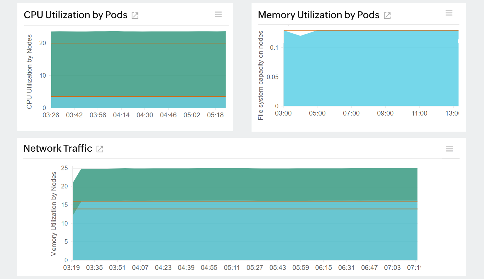 Amazon EKS monitoring : View node resource usage.