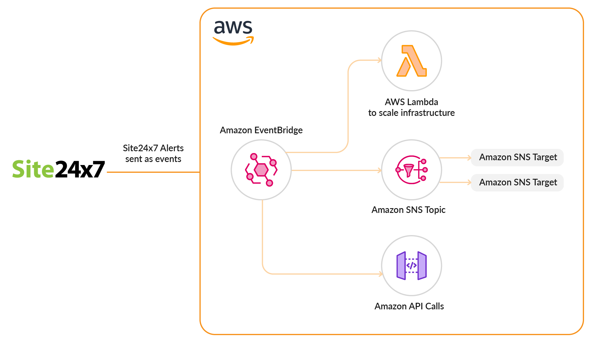 Automate serverless workflows using Site24x7 EventBridge Integration