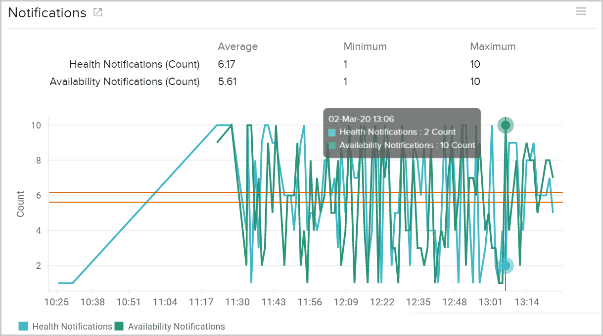 Metrics on count of health notifications of AWS storage gateway