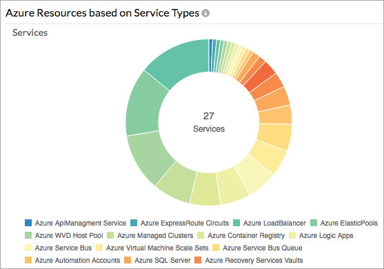 Inventory breakdown of Azure cloud services