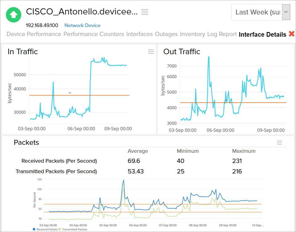 Cisco Network Monitoring tool