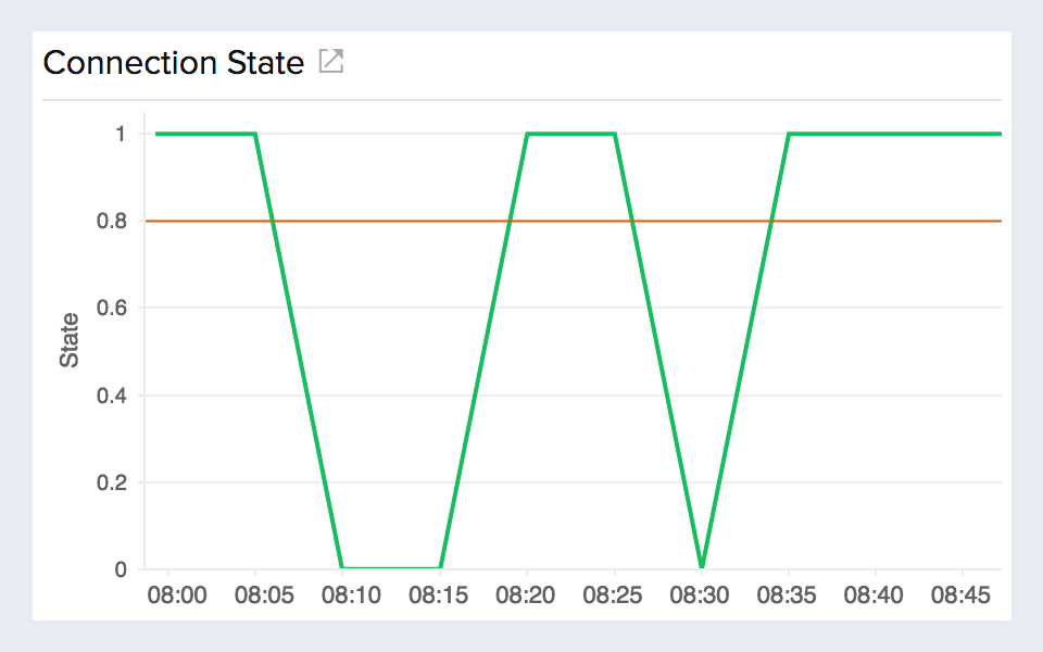 AWS Direct Connect Monitoring   Monitor AWS Direct Connect ...