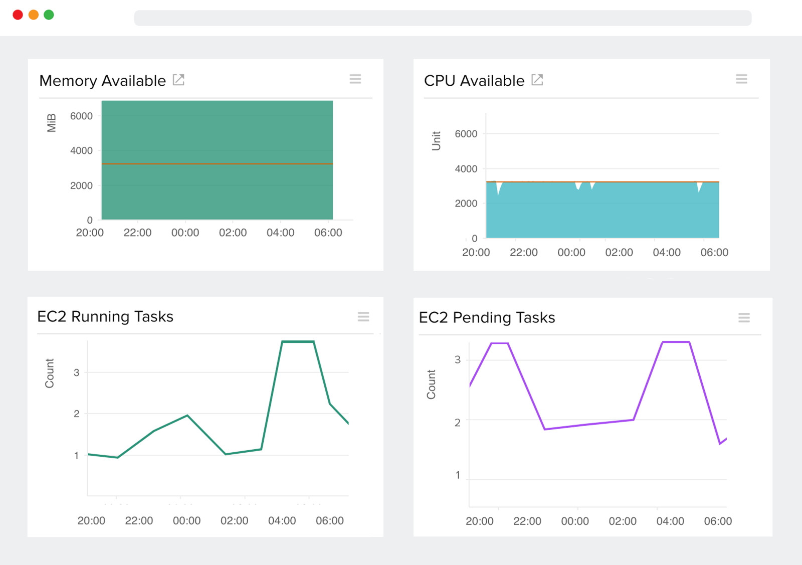 Amazon ECS Monitoring| Monitor Amazon ECS Metrics : Site24x7
