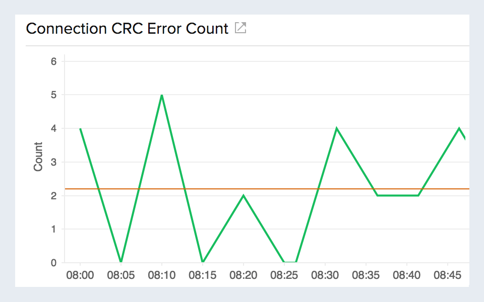 Line chart visualizing Cyclic Redundancy Check(CRC) failures in AWS direct connect.