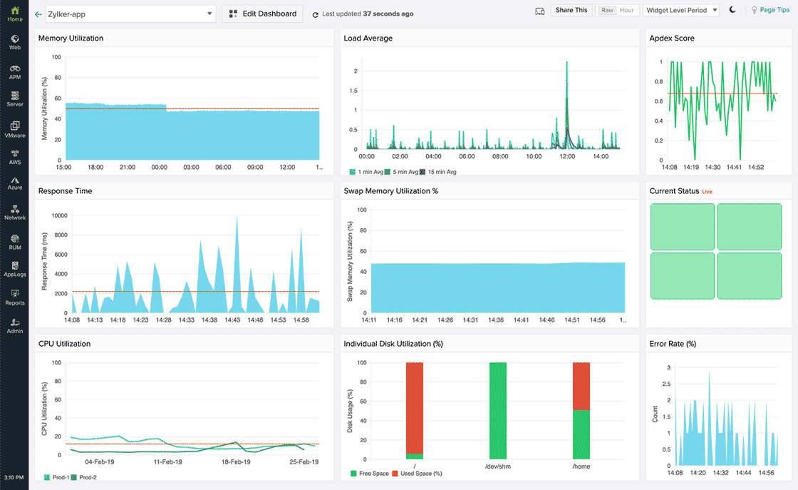 Custom dashboard displaying multiple time series graphs in one dashboard
