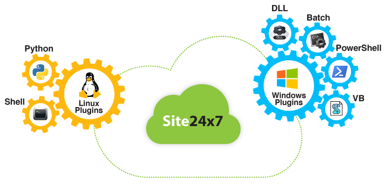 Customize your metrics - Site24x7 Application Monitoring