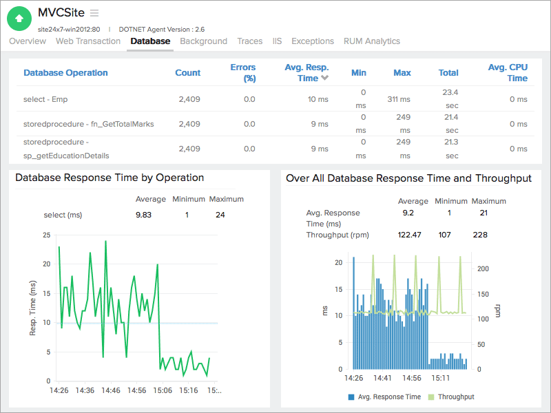 Microsoft  NET Application Monitoring: Site24x7