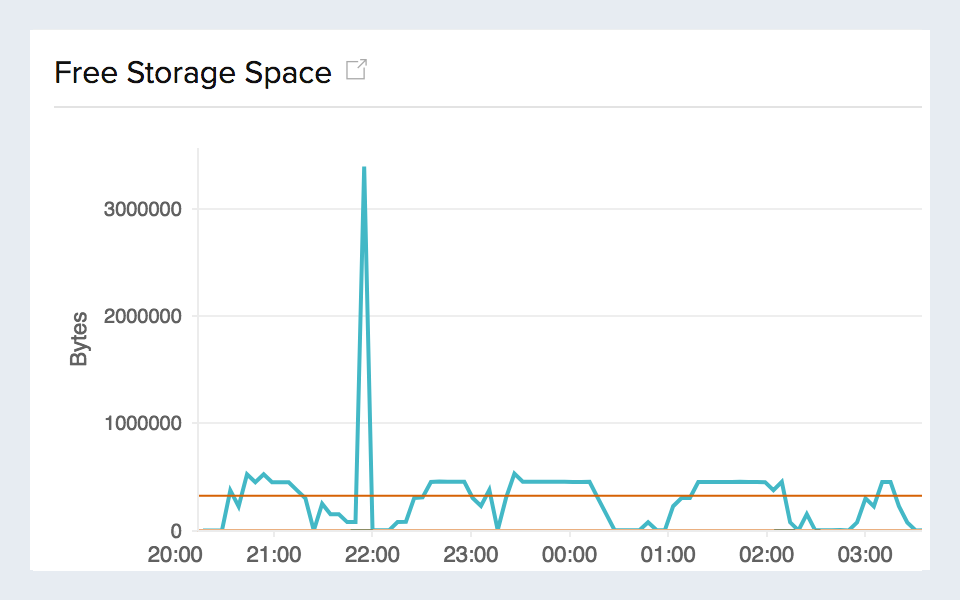 RDS monitoring with time series graph for free storage space of Amazon RDS