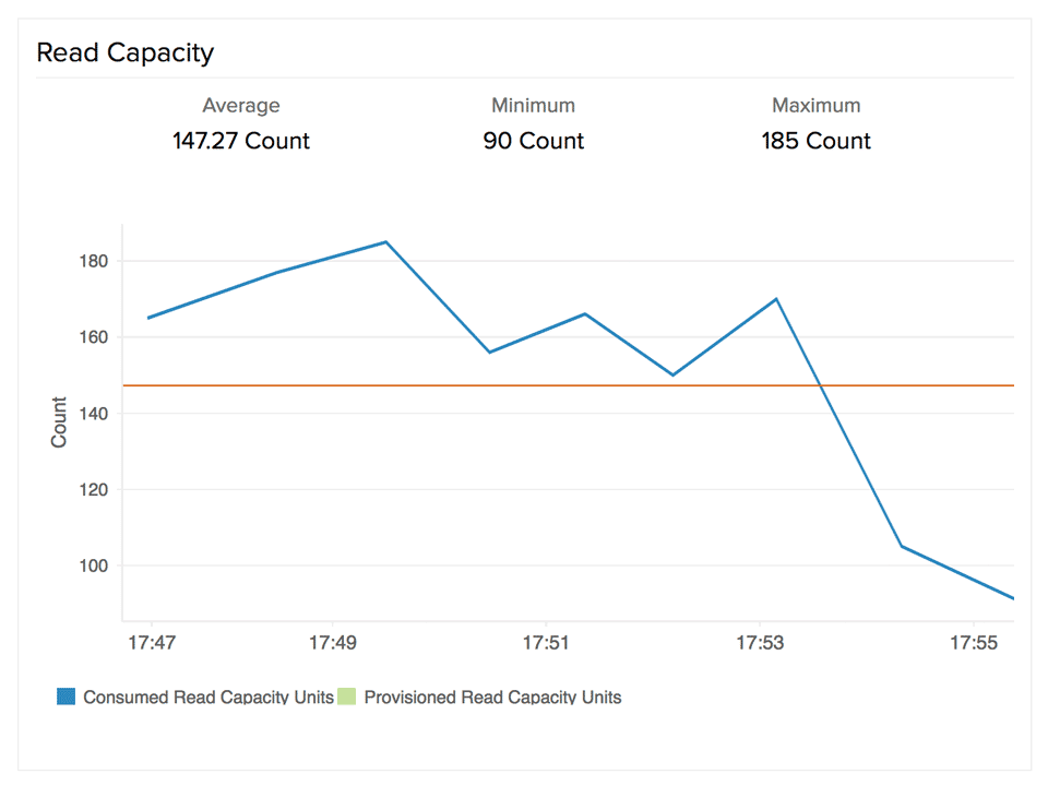 Visualize throughput usage for DynamoDB