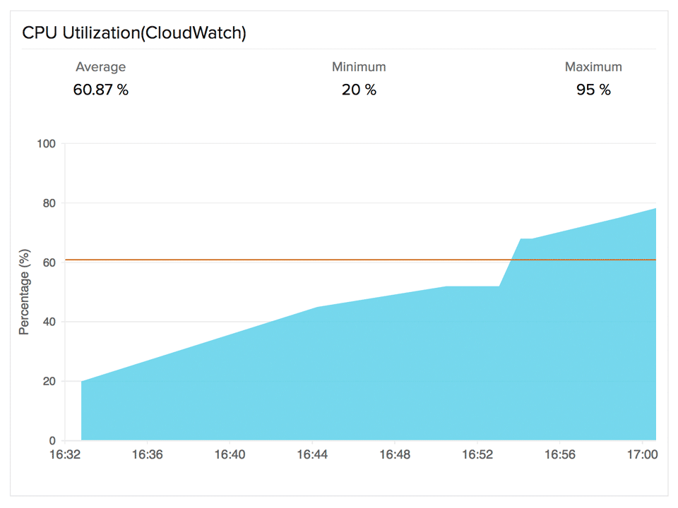 Visualize CPU usage for EC2 instance