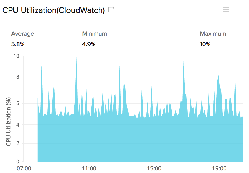 EC2 instance CPU utilization usage chart
