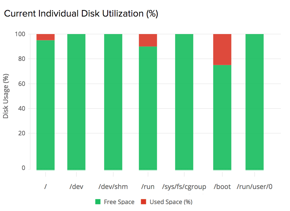 Time series graph showing EBS volume disk utilization