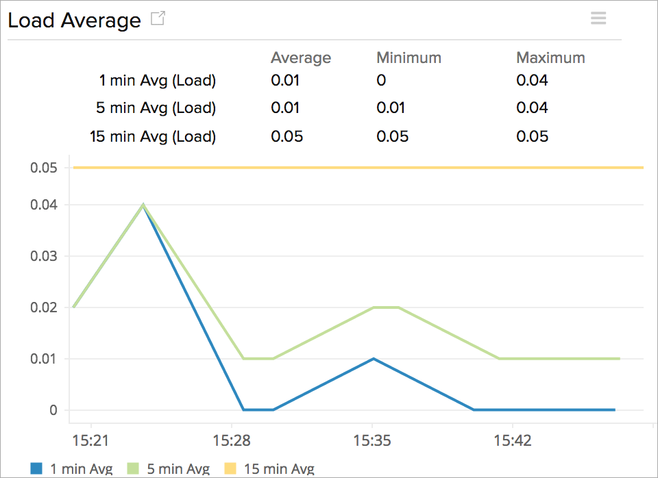 Time series line chart showing instance load