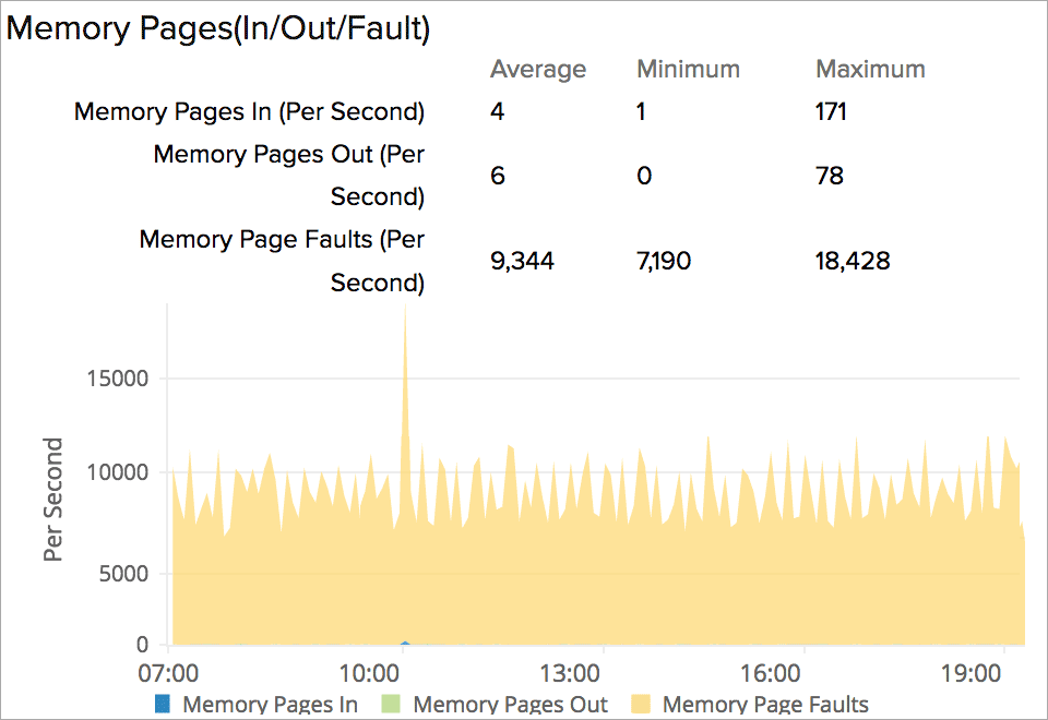 EC2 instance swap usage graph