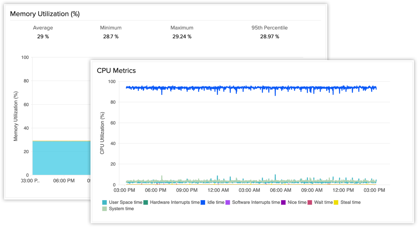 Memory utilization of EC2 and the corresponding time-series graphs for CPU metrics.